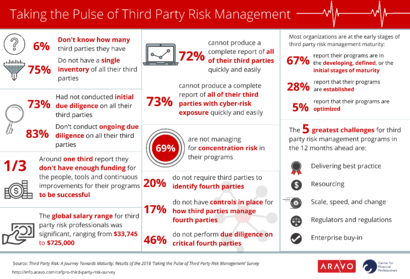 Aravo CeFPro Third Party Risk SURVEY_infographic