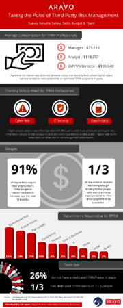 Aravo CeFPro Third Party Risk SURVEY infographic_Salary_Skills_Budget_Team